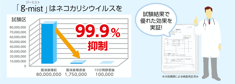ネコカリシウイルスを、99.9%抑制!