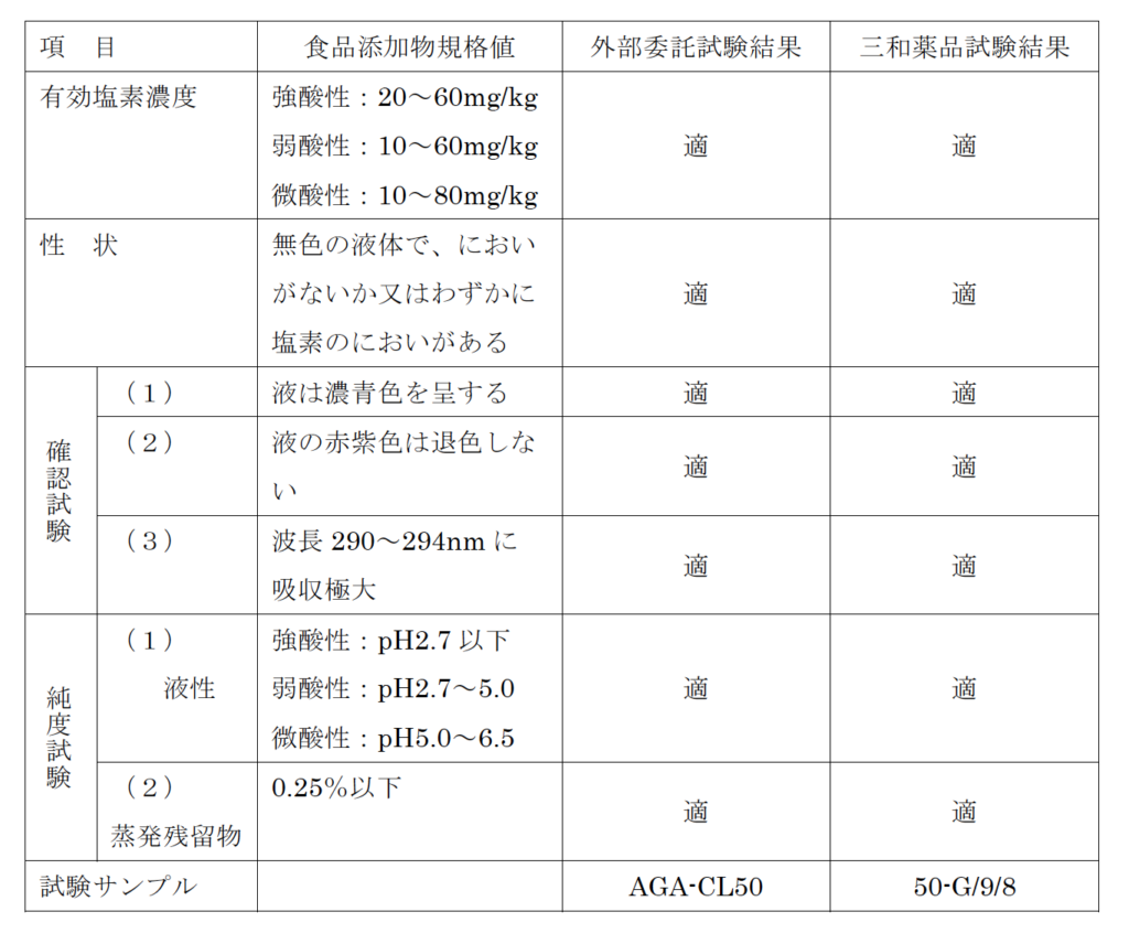 食品添加物 次亜塩素酸水の規格及び試験結果