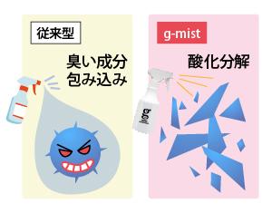 ジーミストは悪臭のもとであるニオイ成分そのものを破壊、悪臭の分子に反応し、一瞬のうちに酸化分解することで消臭します。